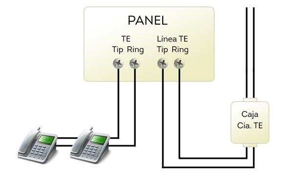 Conexión de la línea telefónica con el panel de alarma
