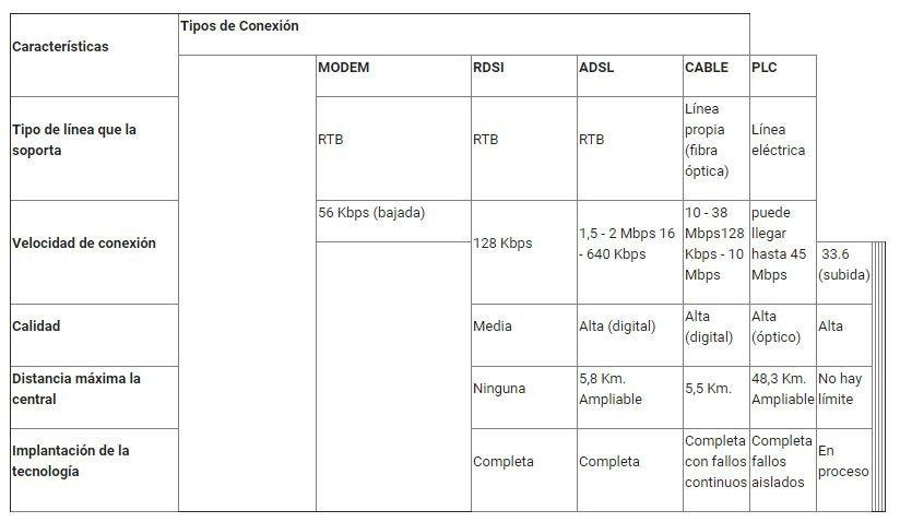 Distintas tecnologías para acceso a Internet para SITIOS FIJOS